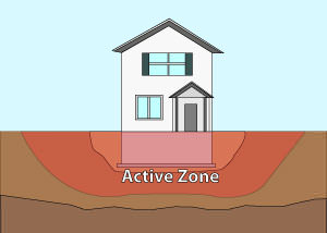Illustration of the active zone of foundation soils under and around a foundation in Sierra Vista.