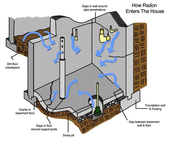 Learn how radon can enter a building